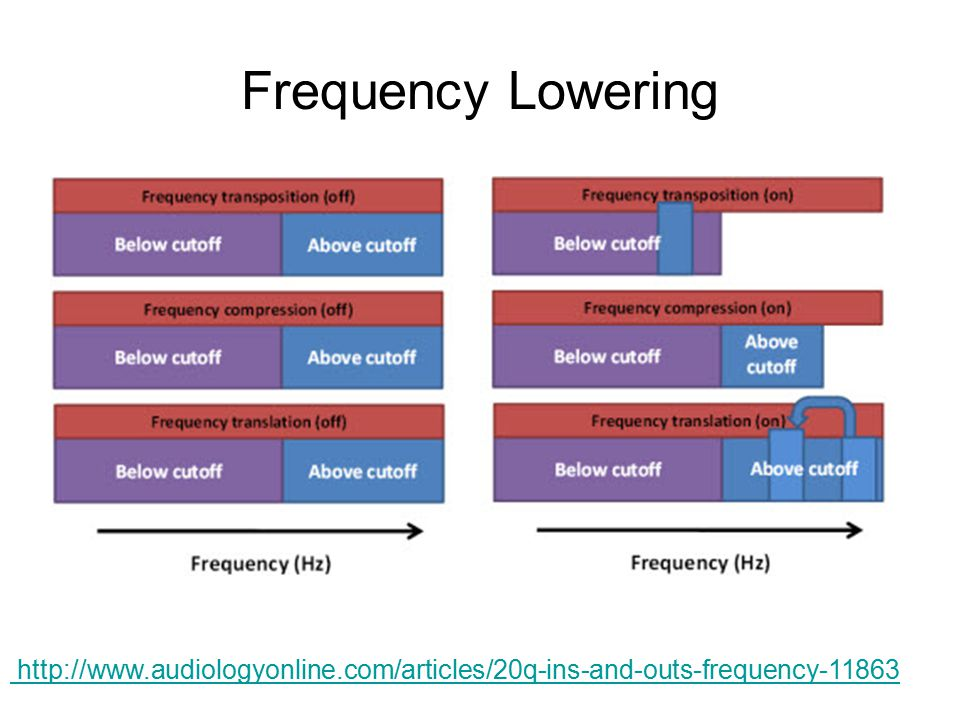 Frequency Lowering http://www.audiologyonline.com/articles/20q-ins-and-outs-frequency-11863