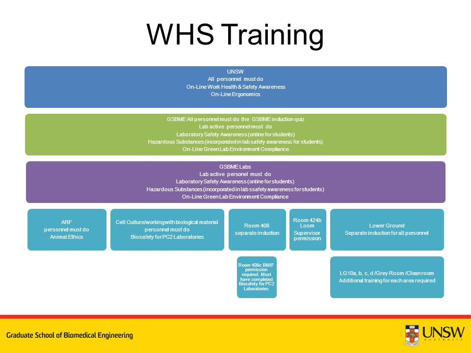 WHS Training UNSW All personnel must do On-Line Work Health & Safety Awareness On-Line Ergonomics GSBME All personnel must do the GSBME induction quiz Lab active personnel must do Laboratory Safety Awareness (online for students) Hazardous Substances (incorporated in lab safety awareness for students) On-Line Green Lab Environment Compliance GSBME Labs Lab active personel must do Laboratory Safety Awareness (online for students) Hazardous Substances (incorporated in lab ssafety awareness for students) On-Line Green Lab Environment Compliance ARF personnel must do Animal Ethics Cell Culture/working with biological material personnel must do Biosafety for PC2 Laboratories Room 408 separate induction Room 408c BMIF permission required.