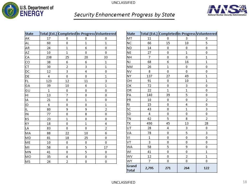 Security Enhancement Progress by State 18 UNCLASSIFIED StateTotal (Est.)CompletedIn-ProgressVolunteered AK17000 AL60011 AR24160 AZ10100 CA238252033 CO