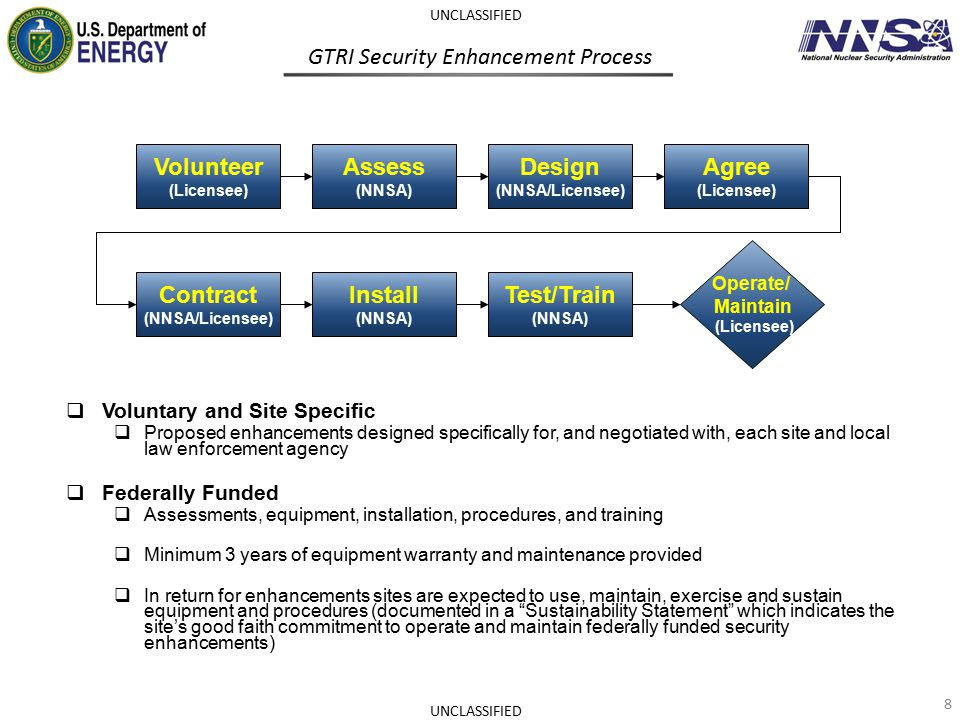Principles of GTRI Security Enhancements 9 UNCLASSIFIED Prompt Detection and Reliable Notification Extended Adversary Task Time Timely, Aware, Equipped, and Trained Response GTRI CONTAINMENT STRATEGY DETECTDELAYRESPOND