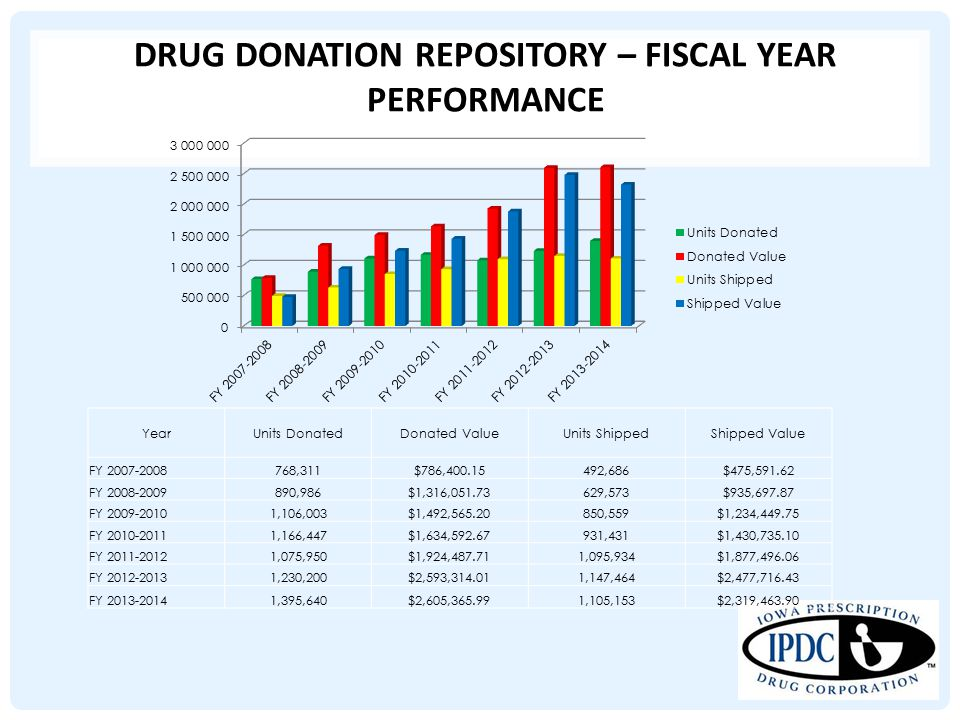 DRUG DONATION REPOSITORY – FISCAL YEAR PERFORMANCE YearUnits DonatedDonated ValueUnits ShippedShipped Value FY 2007-2008768,311$786,400.15492,686$475,591.62 FY 2008-2009890,986$1,316,051.73629,573$935,697.87 FY 2009-20101,106,003$1,492,565.20850,559$1,234,449.75 FY 2010-20111,166,447$1,634,592.67931,431$1,430,735.10 FY 2011-20121,075,950$1,924,487.711,095,934$1,877,496.06 FY 2012-20131,230,200$2,593,314.011,147,464$2,477,716.43 FY 2013-20141,395,640$2,605,365.991,105,153$2,319,463.90