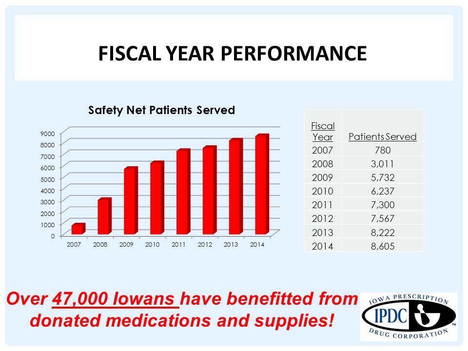 FISCAL YEAR PERFORMANCE Over 47,000 Iowans have benefitted from donated medications and supplies.