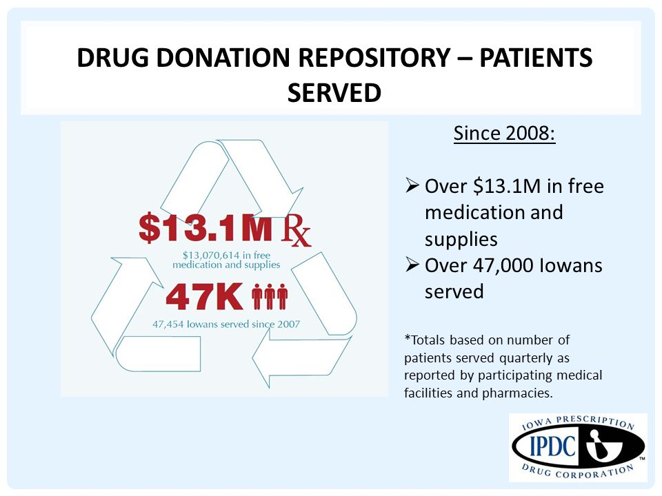 DRUG DONATION REPOSITORY – PATIENTS SERVED Since 2008:  Over $13.1M in free medication and supplies  Over 47,000 Iowans served *Totals based on number of patients served quarterly as reported by participating medical facilities and pharmacies.