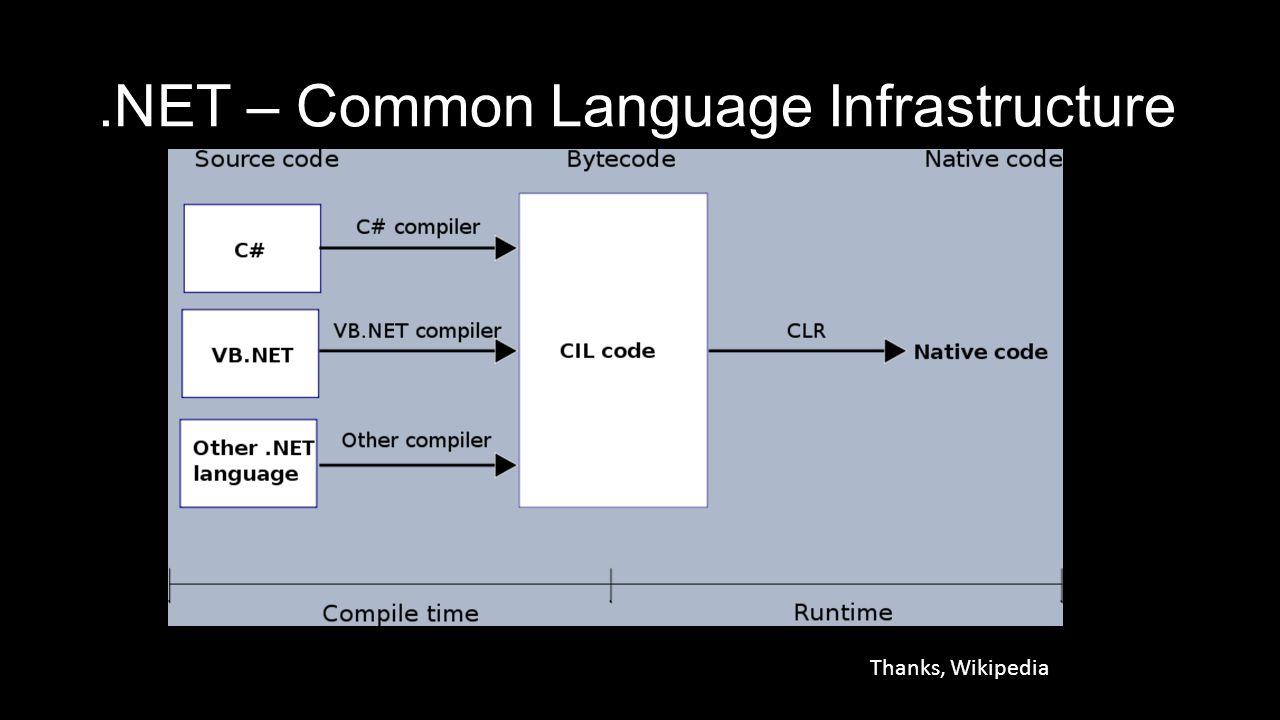 .NET – Common Language Infrastructure Common Language Infrastructure Thanks, Wikipedia