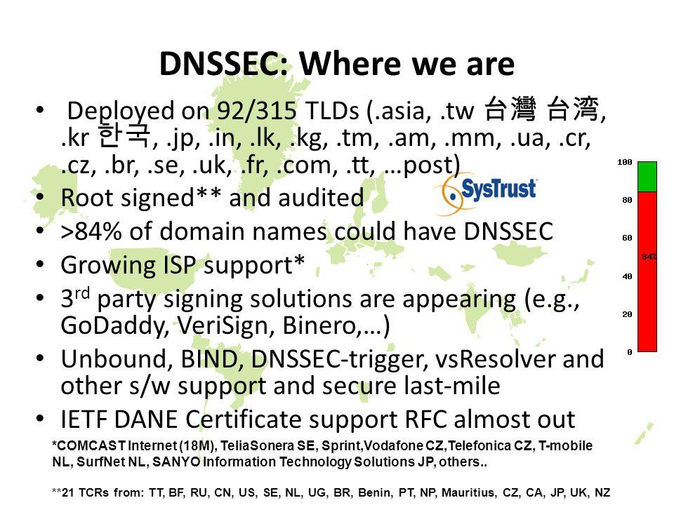 DNSSEC: Where we are *COMCAST Internet (18M), TeliaSonera SE, Sprint,Vodafone CZ,Telefonica CZ, T-mobile NL, SurfNet NL, SANYO Information Technology Solutions JP, others..