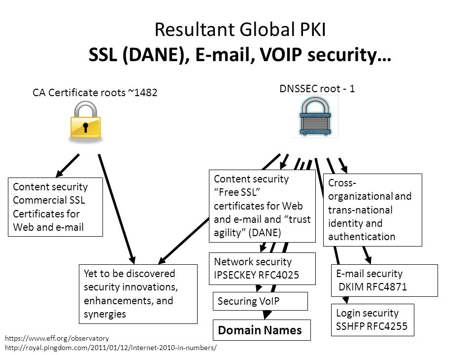Resultant Global PKI SSL (DANE), E-mail, VOIP security… CA Certificate roots ~1482 Login security SSHFP RFC4255 Yet to be discovered security innovations, enhancements, and synergies Content security Commercial SSL Certificates for Web and e-mail Content security Free SSL certificates for Web and e-mail and trust agility (DANE) Network security IPSECKEY RFC4025 Cross- organizational and trans-national identity and authentication E-mail security DKIM RFC4871 DNSSEC root - 1 Domain Names Securing VoIP https://www.eff.org/observatory http://royal.pingdom.com/2011/01/12/internet-2010-in-numbers/