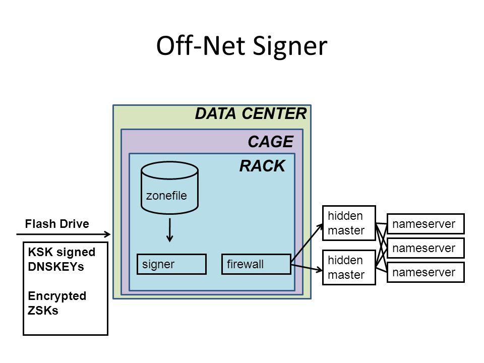 Off-Net Signer KSK signed DNSKEYs Encrypted ZSKs Flash Drive RACK CAGE DATA CENTER signerfirewall zonefile hidden master nameserver