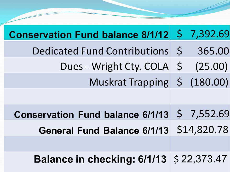 Conservation Fund balance 8/1/12 $ 7,392.69 Dedicated Fund Contributions $ 365.00 Dues - Wright Cty.