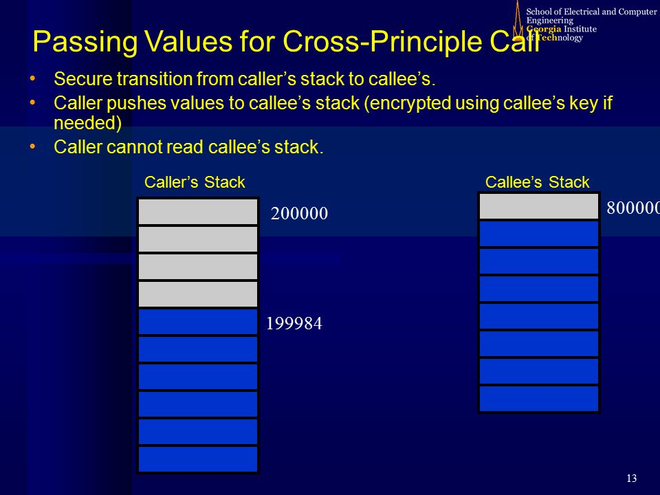 13 Passing Values for Cross-Principle Call 200000 800000 199984 Caller's StackCallee's Stack Secure transition from caller's stack to callee's. Caller