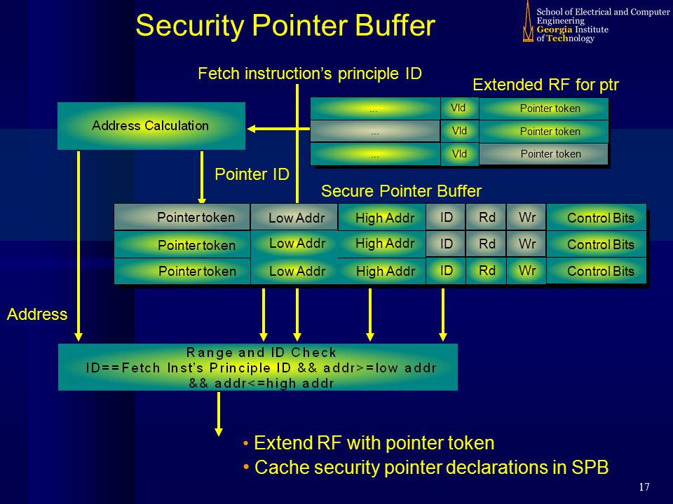 17 Address Pointer ID Fetch instruction's principle ID Security Pointer Buffer Extend RF with pointer token Cache security pointer declarations in SPB Secure Pointer Buffer Extended RF for ptr High Addr ID Control Bits ID Control Bits ID Control Bits Rd Wr Low Addr High Addr Pointer token...
