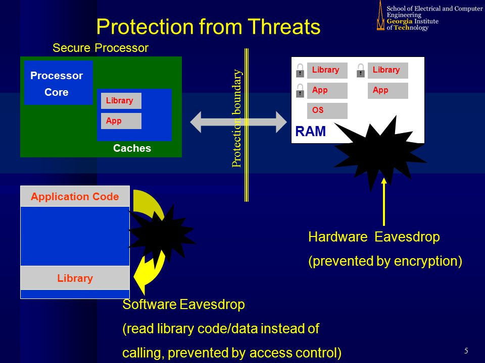 5 Protection from Threats Processor Core Caches Secure Processor RAM Library App Library OS App Hardware Eavesdrop (prevented by encryption) Library App Library Application Code Software Eavesdrop (read library code/data instead of calling, prevented by access control) Protection boundary