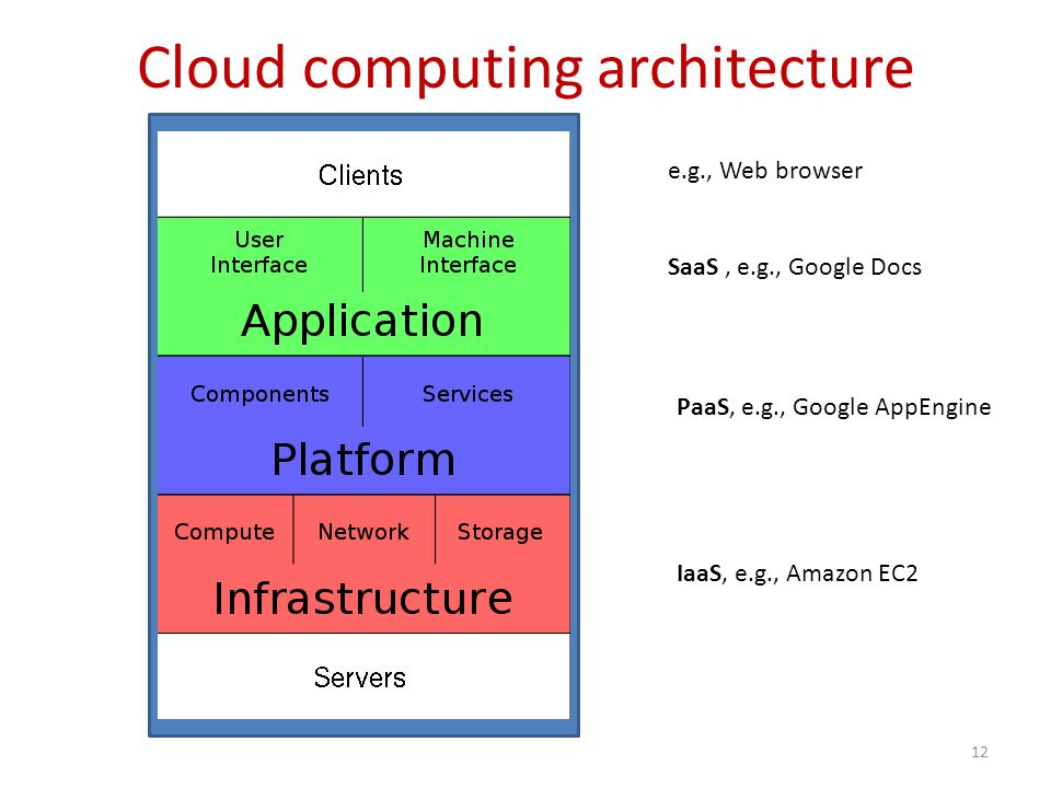 Cloud computing architecture 12 e.g., Web browser SaaS, e.g., Google Docs PaaS, e.g., Google AppEngine IaaS, e.g., Amazon EC2