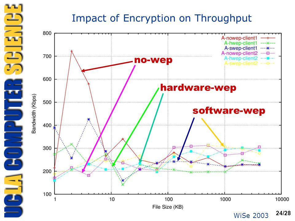 WiSe 2003 24/28 Impact of Encryption on Throughput no-wep hardware-wep software-wep