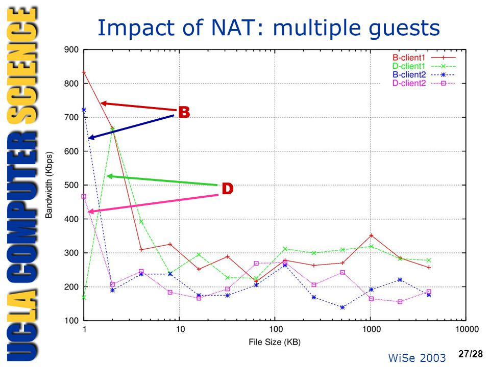 WiSe 2003 27/28 Impact of NAT: multiple guests B D
