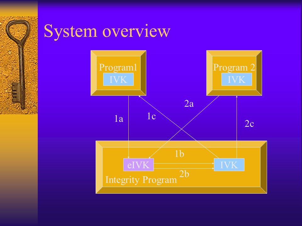 System overview Program1Program 2 Integrity Program IVK eIVKIVK 1a 1b 1c 2a 2b 2c