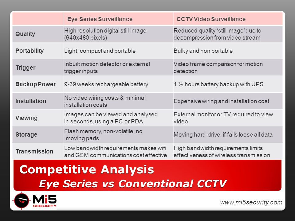www.mi5security.com Competitive Analysis Eye Series vs Conventional CCTV Eye Series Surveillance CCTV Video Surveillance Quality High resolution digital still image (640x480 pixels) Reduced quality 'still image' due to decompression from video stream PortabilityLight, compact and portableBulky and non portable Trigger Inbuilt motion detector or external trigger inputs Video frame comparison for motion detection Backup Power9-39 weeks rechargeable battery1 ½ hours battery backup with UPS Installation No video wiring costs & minimal installation costs Expensive wiring and installation cost Viewing Images can be viewed and analysed in seconds, using a PC or PDA External monitor or TV required to view video Storage Flash memory, non-volatile, no moving parts Moving hard-drive, if fails loose all data Transmission Low bandwidth requirements makes wifi and GSM communications cost effective High bandwidth requirements limits effectiveness of wireless transmission