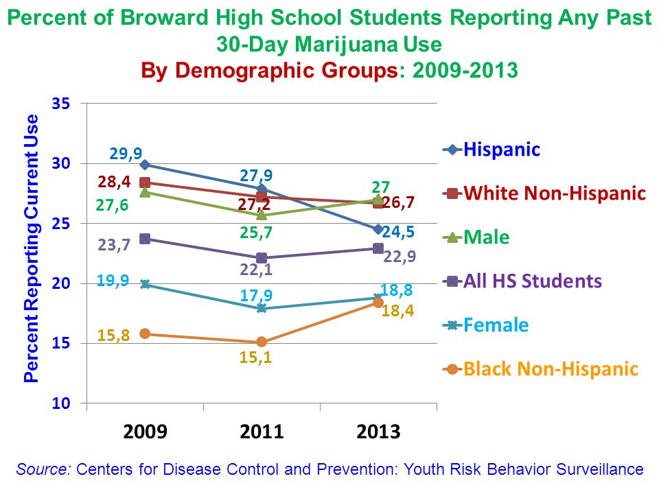 Percent Reporting Current Use Source: Centers for Disease Control and Prevention: Youth Risk Behavior Surveillance Percent of Broward High School Stud