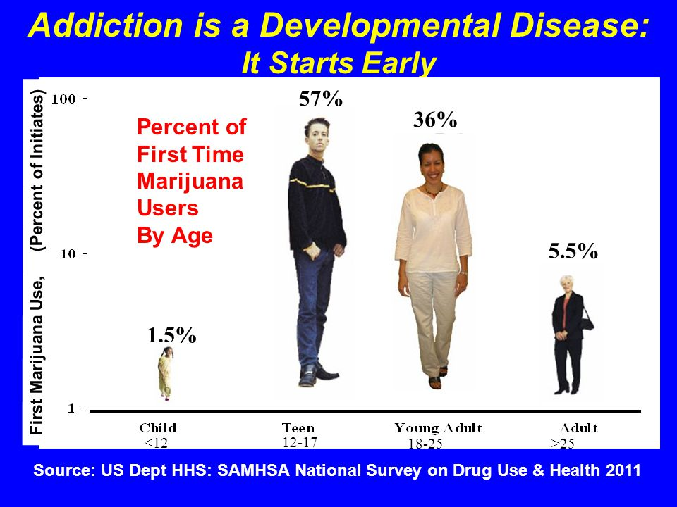 Addiction is a Developmental Disease: It Starts Early 57% 1.5% 5.5% <12 12-17 18-25>25 36% First Marijuana Use, (Percent of Initiates) Source: US Dept HHS: SAMHSA National Survey on Drug Use & Health 2011 Percent of First Time Marijuana Users By Age