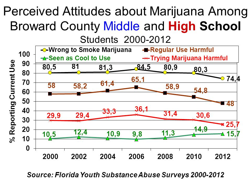 Perceived Attitudes about Marijuana Among Broward County Middle and High School Students 2000-2012 Source: Florida Youth Substance Abuse Surveys 2000-