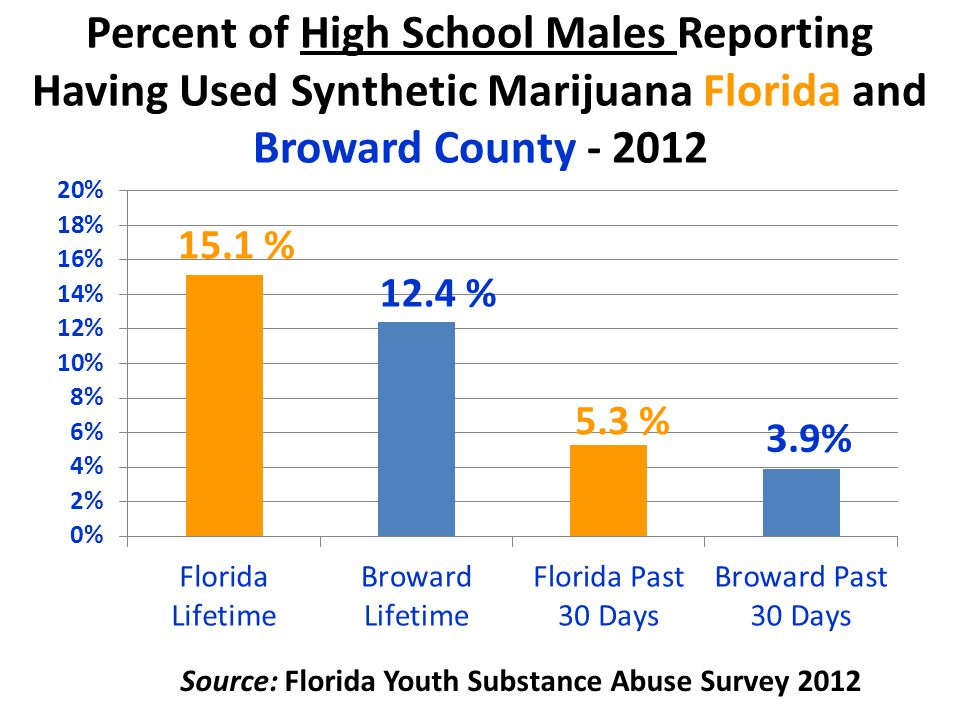 Percent of High School Males Reporting Having Used Synthetic Marijuana Florida and Broward County - 2012 Source: Florida Youth Substance Abuse Survey 2012
