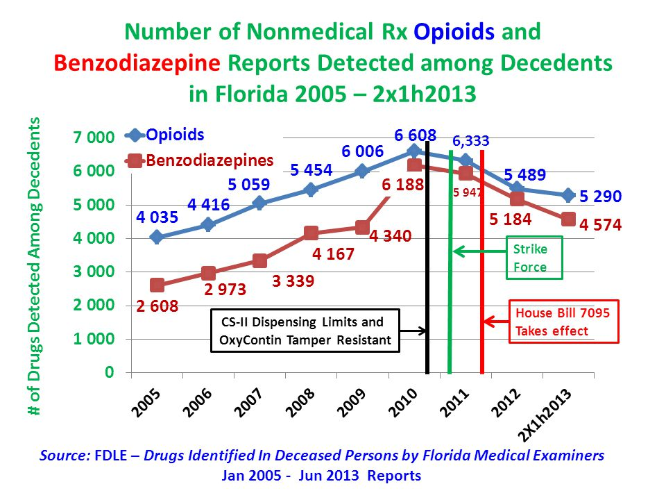 Number of Nonmedical Rx Opioids and Benzodiazepine Reports Detected among Decedents in Florida 2005 – 2x1h2013 # of Drugs Detected Among Decedents Hou