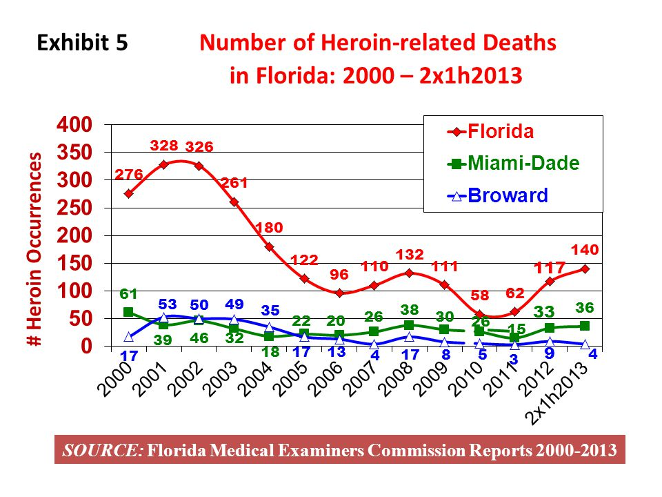 Exhibit 5 Number of Heroin-related Deaths in Florida: 2000 – 2x1h2013 SOURCE: Florida Medical Examiners Commission Reports 2000-2013 # Heroin Occurren