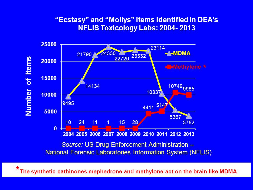 * The synthetic cathinones mephedrone and methylone act on the brain like MDMA * Number of Items