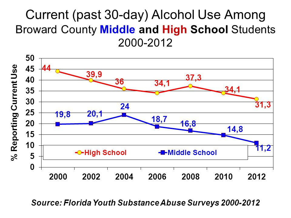 Current (past 30-day) Binge Drinking Among Broward County Middle & High School Students 2000-20012 Source: Florida Youth Substance Abuse Surveys 2000-2012