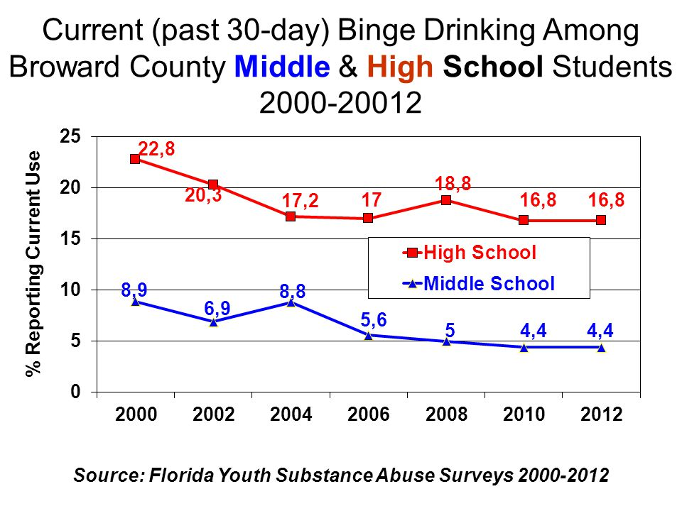 Current Alcohol Use Among Broward Middle and High School Students by Gender 2000-2012 Source: Florida Dept.