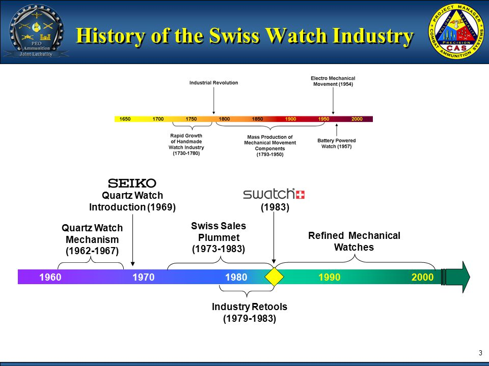 2 History of the Swiss Watch Industry 18501900195020001650170017501800 Industrial Revolution Electro Mechanical Movement (1954) Battery Powered Watch