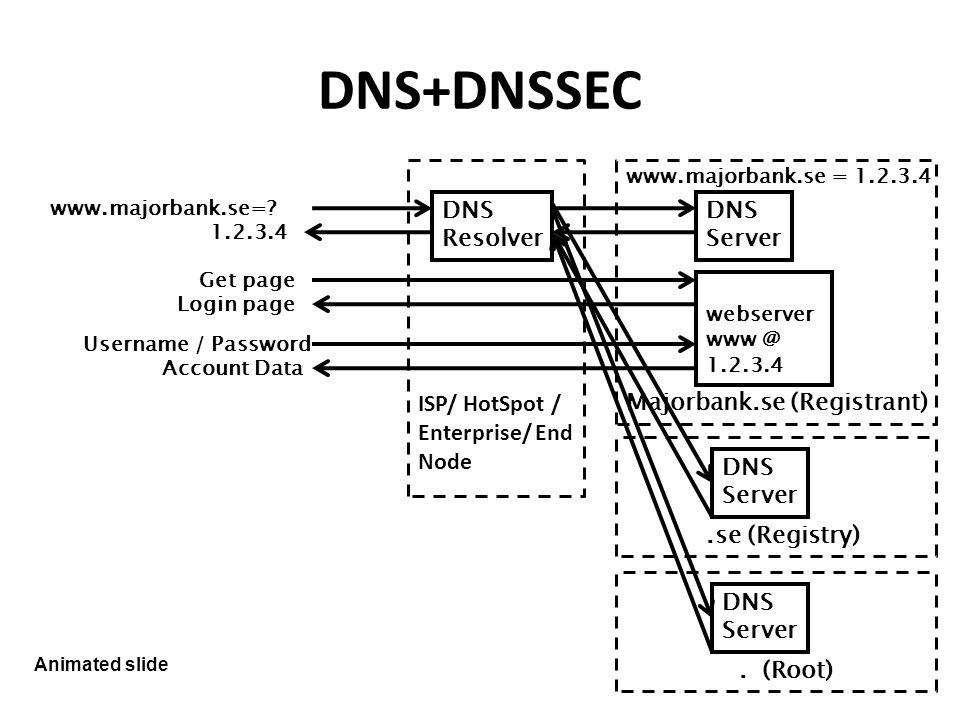 DNS+DNSSEC www.majorbank.se=.