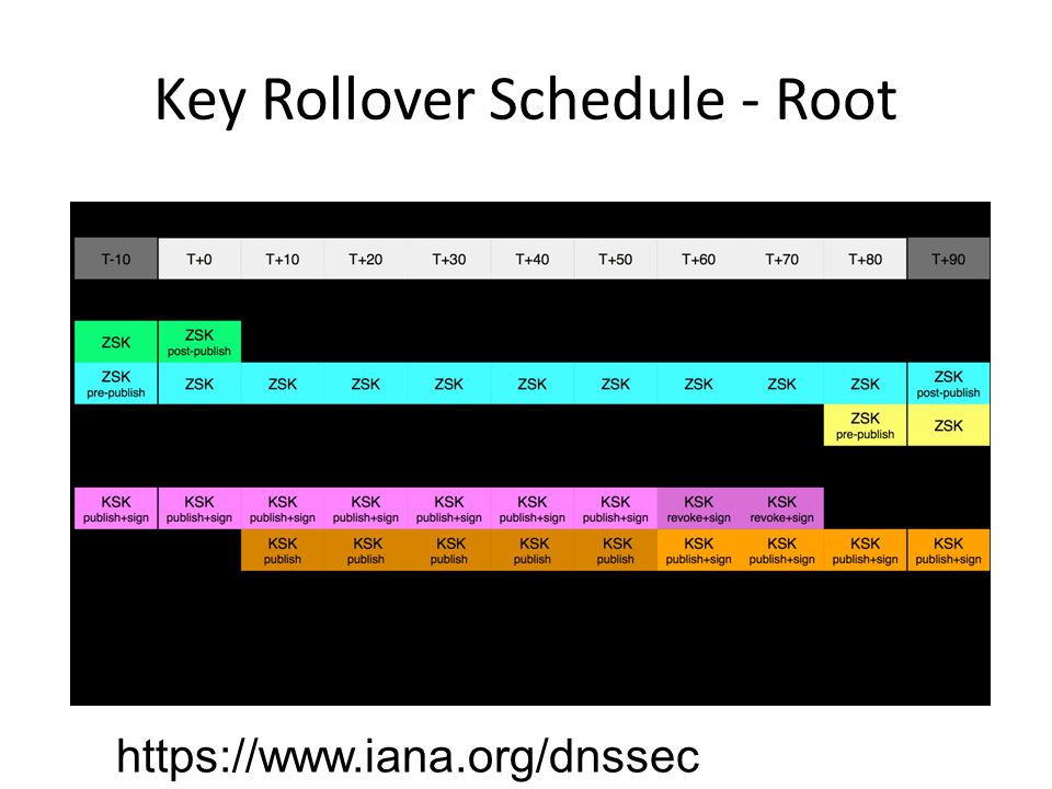 Key Rollover Schedule - Root https://www.iana.org/dnssec
