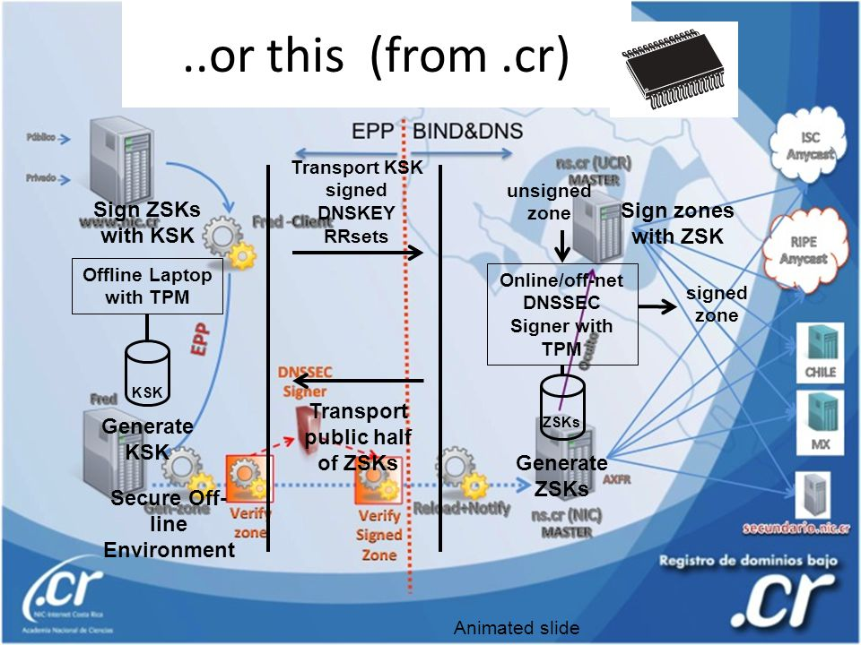 ..or this (from.cr) Offline Laptop with TPM Online/off-net DNSSEC Signer with TPM Generate ZSKs Transport public half of ZSKs Generate KSK Sign ZSKs with KSK Transport KSK signed DNSKEY RRsets Sign zones with ZSK signed zone unsigned zone ZSKs KSK Secure Off- line Environment Animated slide