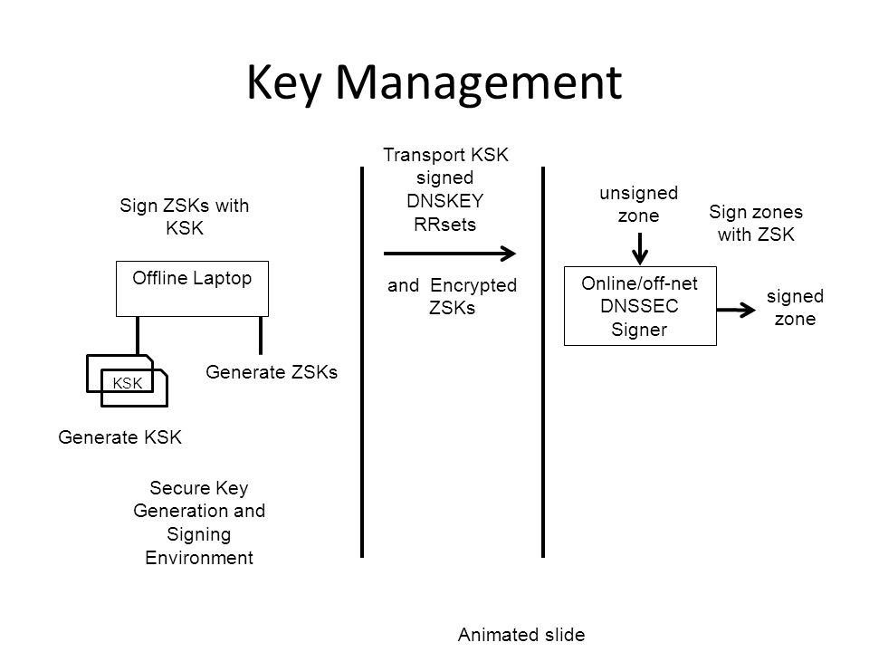 Key Management Offline Laptop Online/off-net DNSSEC Signer and Encrypted ZSKs Sign ZSKs with KSK Transport KSK signed DNSKEY RRsets Sign zones with ZSK signed zone unsigned zone Secure Key Generation and Signing Environment Generate KSK KSK Generate ZSKs Animated slide