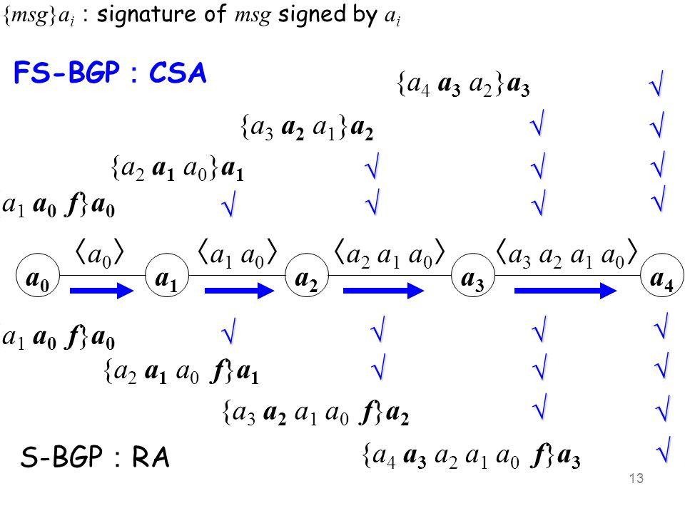 22 May, 2012FS-BGP, THU, Networking 2012 a0a0 〈a0〉〈a0〉 {a 1 a 0 f}a 0 a1a1 a2a2 a3a3 a4a4 〈a1 a0〉〈a1 a0〉〈a2 a1 a0〉〈a2 a1 a0〉〈a3 a2 a1 a0〉〈a3 a2 a1 a0〉