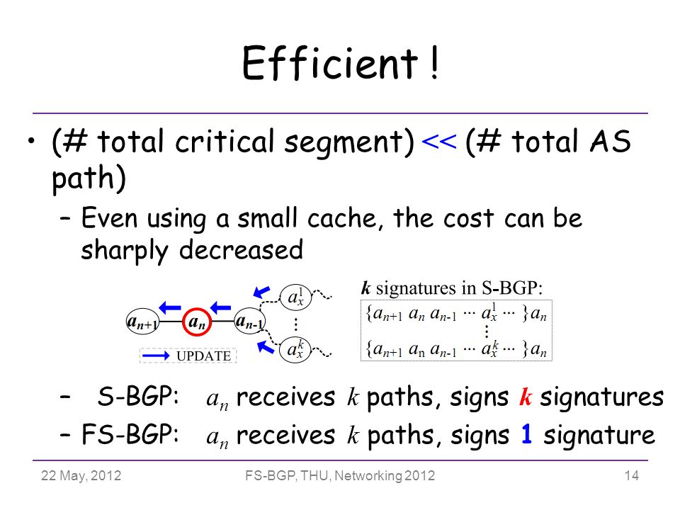 22 May, 2012FS-BGP, THU, Networking 2012 Efficient .