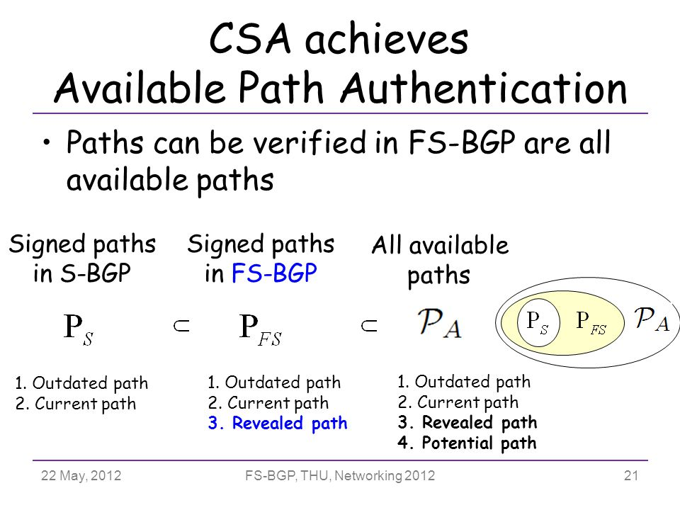 22 May, 2012FS-BGP, THU, Networking 2012 Paths can be verified in FS-BGP are all available paths CSA achieves Available Path Authentication Signed paths in S-BGP Signed paths in FS-BGP All available paths 1.