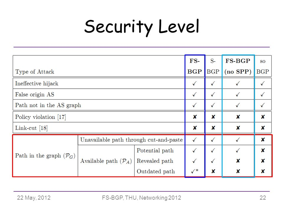 Security Level 22 May, 2012FS-BGP, THU, Networking 201222