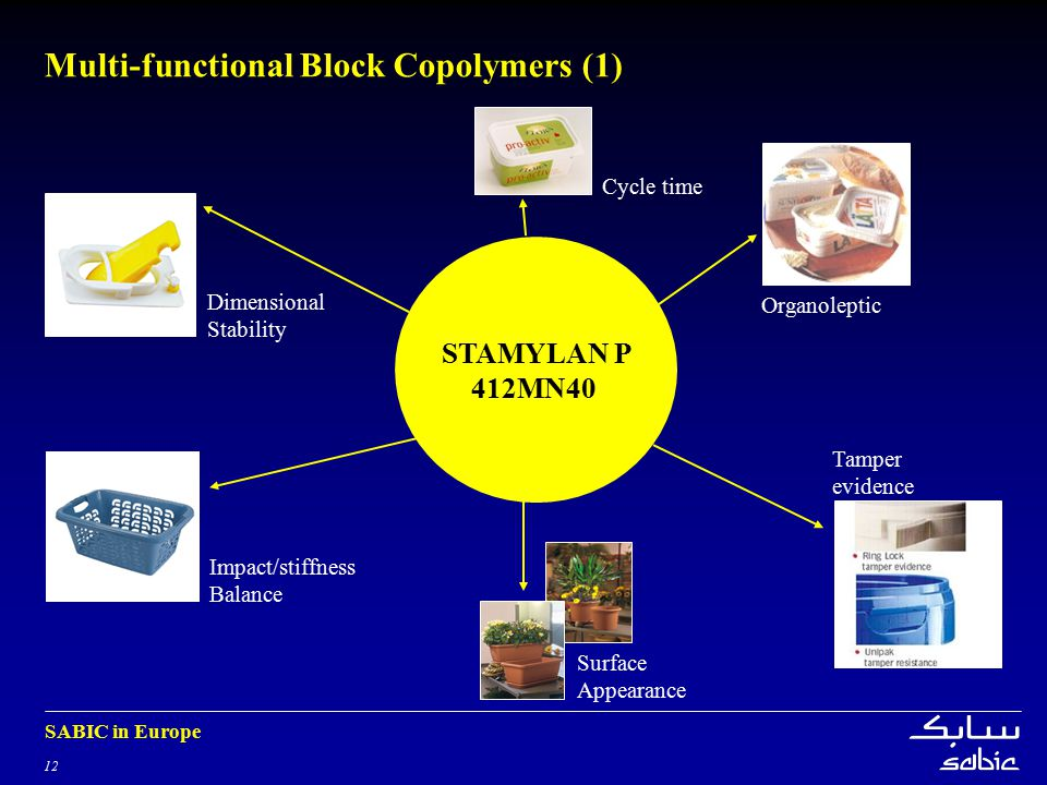 12 SABIC in Europe STAMYLAN P 412MN40 Multi-functional Block Copolymers (1) Impact/stiffness Balance Dimensional Stability Cycle time Organoleptic Surface Appearance Tamper evidence