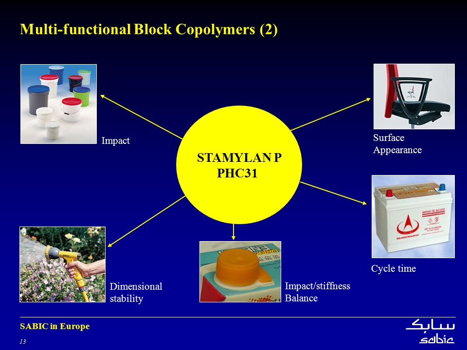 13 SABIC in Europe STAMYLAN P PHC31 Multi-functional Block Copolymers (2) Dimensional stability Impact Cycle time Surface Appearance Impact/stiffness Balance