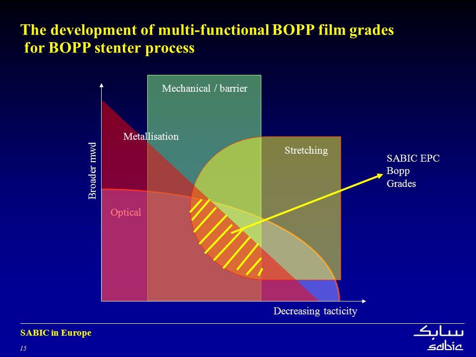 15 SABIC in Europe The development of multi-functional BOPP film grades for BOPP stenter process Optical Mechanical / barrier Stretching Decreasing tacticity Broader mwd Metallisation SABIC EPC Bopp Grades