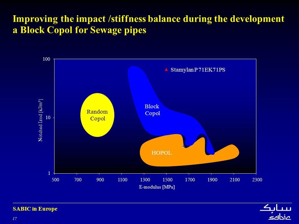 17 SABIC in Europe Improving the impact /stiffness balance during the development a Block Copol for Sewage pipes 1 10 100 5007009001100130015001700190021002300 E-modulus [MPa] Stamylan P 71EK71PS HOPOL Notched Izod [kJ/m²] Block Copol Random Copol