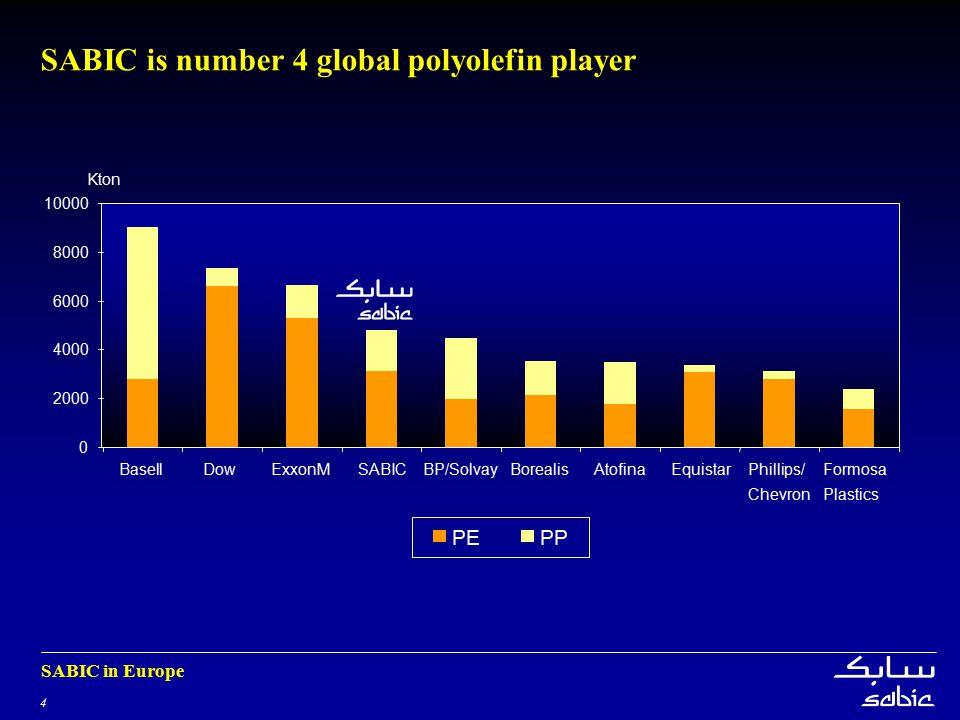 4 SABIC in Europe 0 2000 4000 6000 8000 10000 BasellDowExxonMSABICBP/SolvayBorealisAtofinaEquistarPhillips/ Chevron Formosa Plastics PPPE Kton SABIC is number 4 global polyolefin player