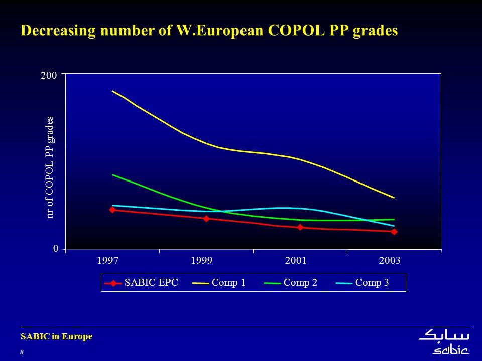 8 SABIC in Europe Decreasing number of W.European COPOL PP grades 0 200 1997199920012003 nr of COPOL PP grades SABIC EPCComp 1Comp 2Comp 3