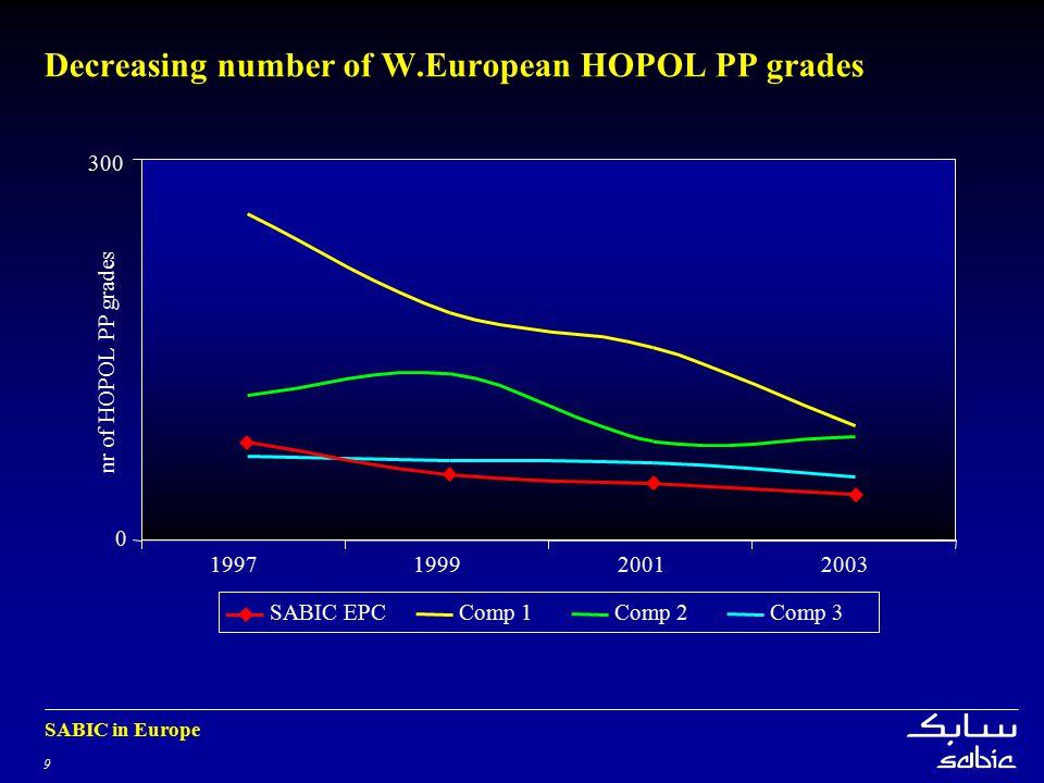 9 SABIC in Europe Decreasing number of W.European HOPOL PP grades 0 300 1997199920012003 nr of HOPOL PP grades SABIC EPCComp 1Comp 2Comp 3