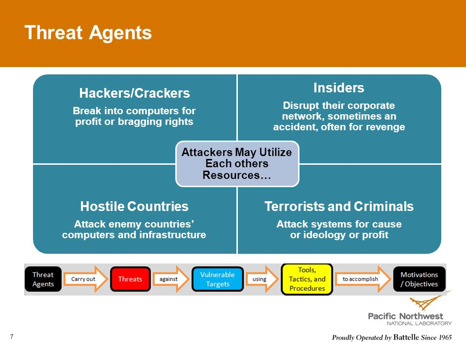 Threat Agents 7 Hackers/Crackers Break into computers for profit or bragging rights Insiders Disrupt their corporate network, sometimes an accident, often for revenge Hostile Countries Attack enemy countries' computers and infrastructure Terrorists and Criminals Attack systems for cause or ideology or profit Attackers May Utilize Each others Resources…