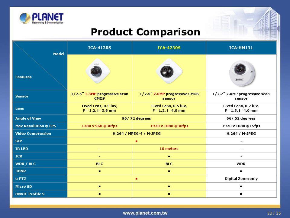 "Product Comparison Model Features ICA-4130SICA-4230SICA-HM131 Sensor 1/2.5"" 1.3MP progressive scan CMOS 1/2.5"