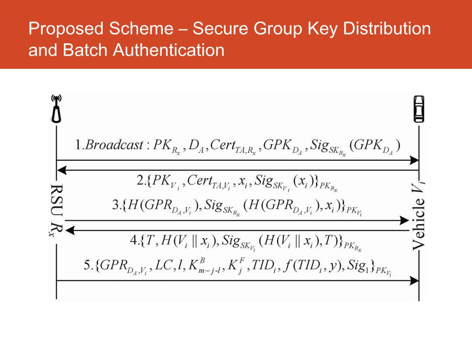 Proposed Scheme – Secure Group Key Distribution and Batch Authentication