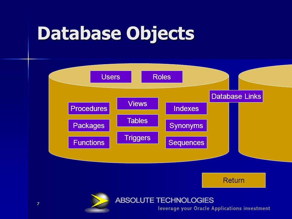 7 Database Objects Return Tables Views Procedures Functions Users Triggers Database Links Packages Indexes Sequences Synonyms Roles