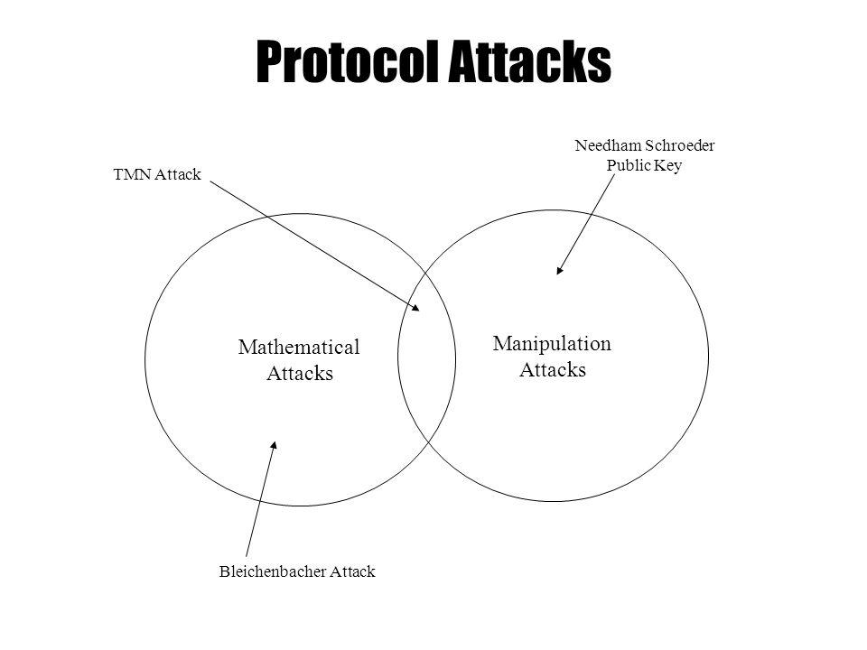 Protocol Attacks Manipulation Attacks Mathematical Attacks Needham Schroeder Public Key TMN Attack Bleichenbacher Attack